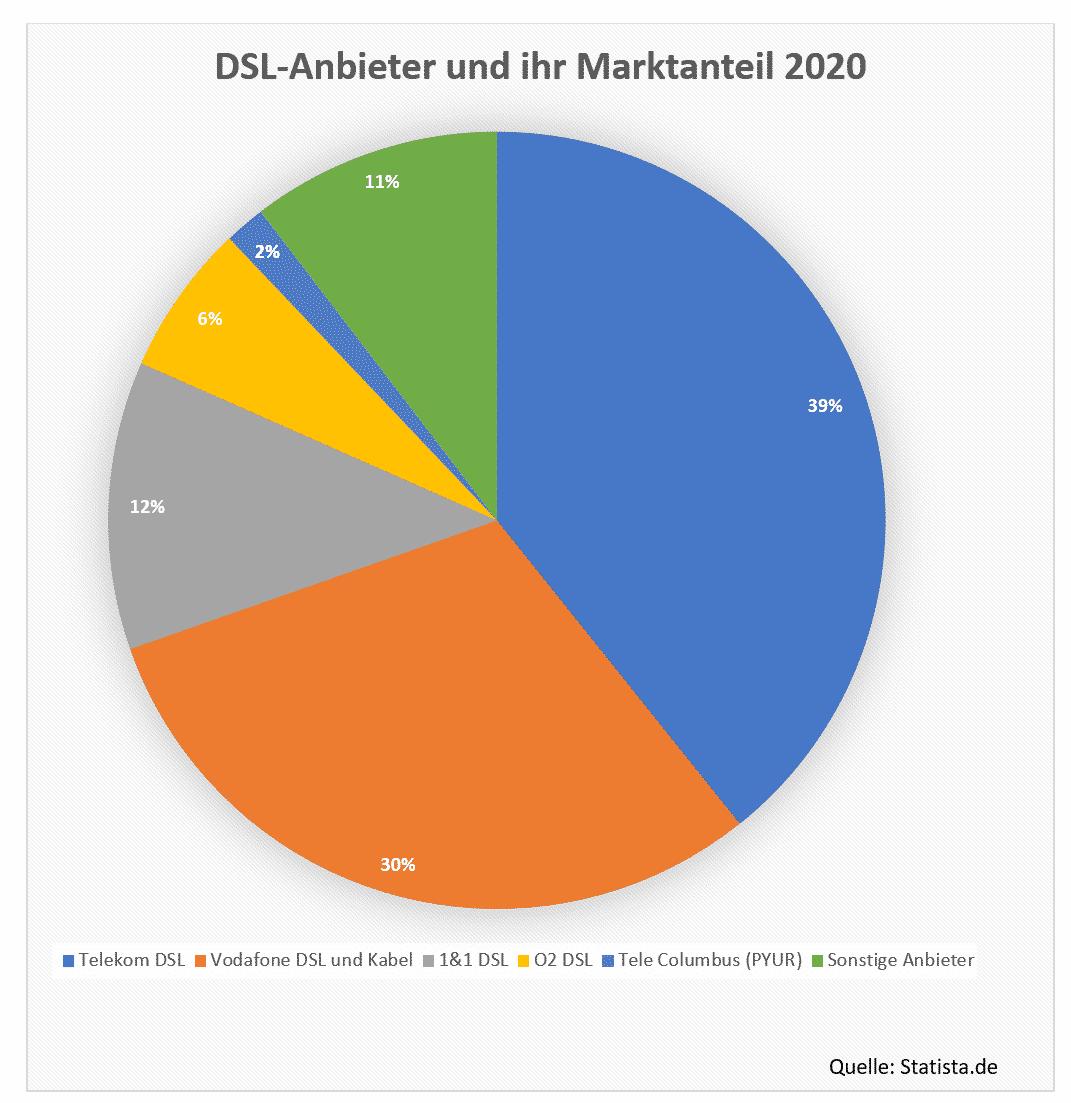 DSL Anbieter und ihr Marktanteil 2020